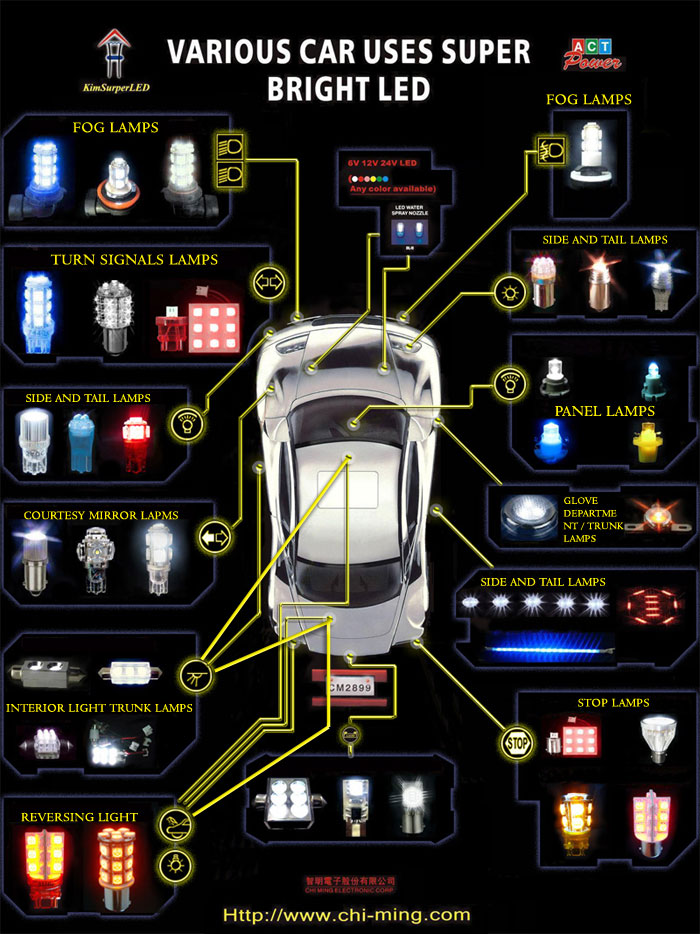 Led Per Auto Tuning.Product Chi Ming Electronics Corp